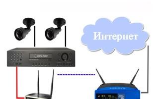 Подключение видеорегистратора к интернету через роутер