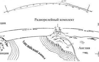 Радиорелейная связь