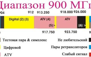 Частоты сотовой связи в России