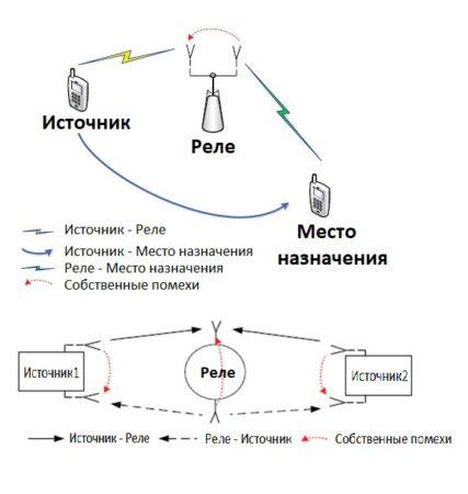 Дуплексная радиорелейная линия