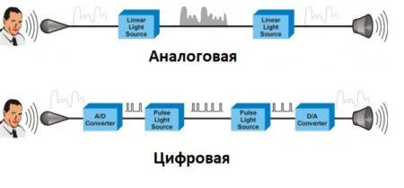 Аналоговая и цифровая связь