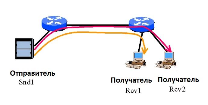 Передача пакета данных