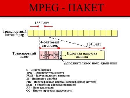 Пакетный поток стандарта MPEG