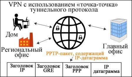 Протокол беспроводной передачи пакета