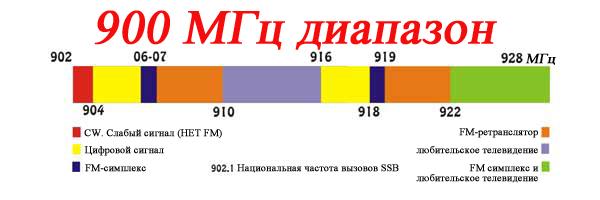 Частота сотовой связи