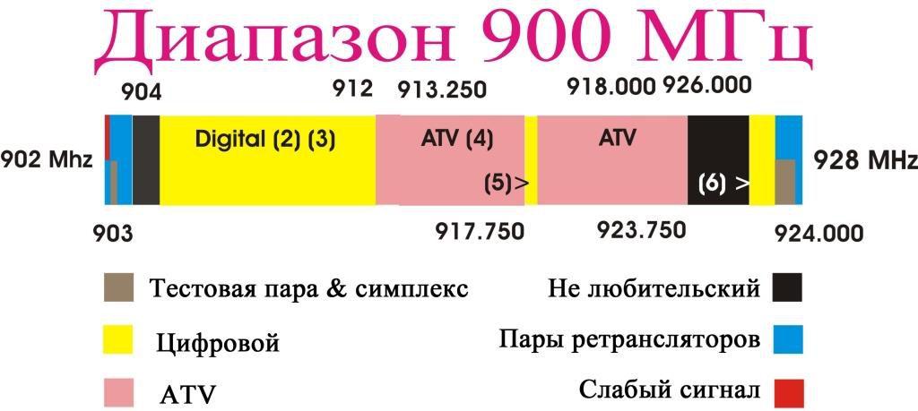 Частота 900 МГц