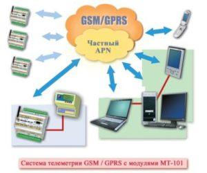 Стандарт GSM/GPRS