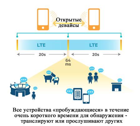 Беспроводной стандарт LTE