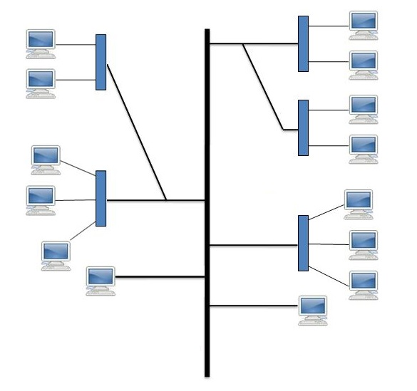 Топология сети Дерево