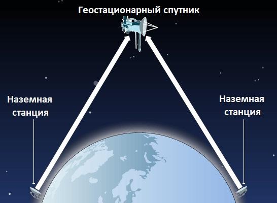 Передача сигналов с наземных станций на спутник