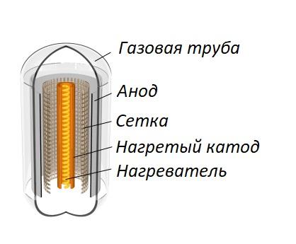 Газовый триод
