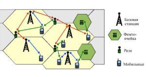 Система сотовой связи