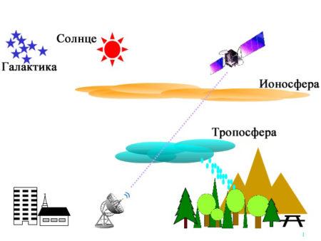 Тропосферная передача информации
