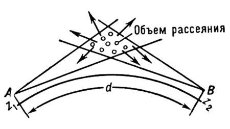 Действие тропосферной связи