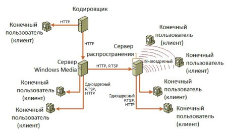 Протоколы передачи данных