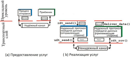 Канальный протокол