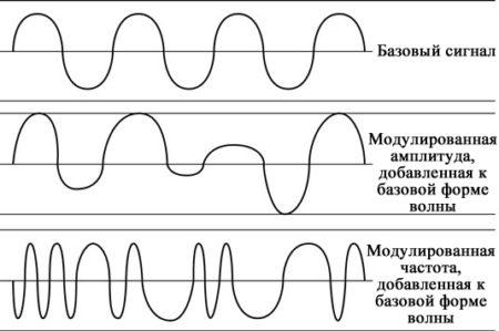 Двоичный сигнал радиосвязи
