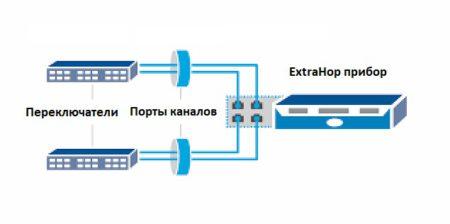 Канал симметричного трафика