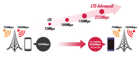 Спецификация LTE-A
