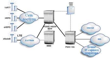 LTE-сеть