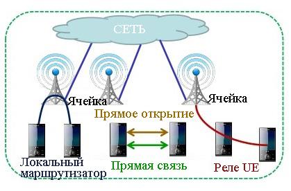Протокол передачи LTE Direct