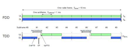 Технология LTE-FDD
