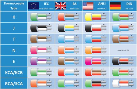 Электрические параметры кабеля
