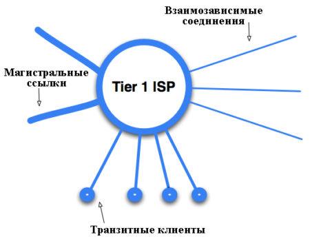 Провайдеры Tier-1