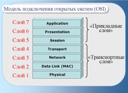 Иерархия OSI сетевых протоколов