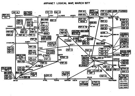 Сеть ARPANET