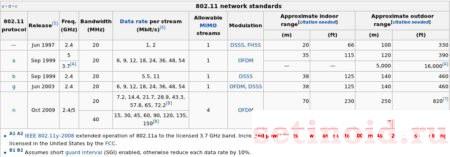 Протокол IEEE 802.11ac