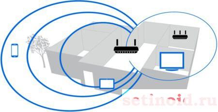 Диапазоны Wi-Fi