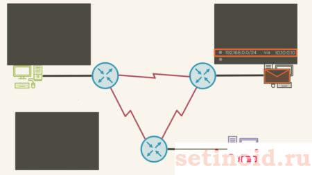 Динамическая маршрутизация