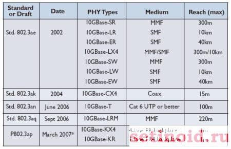 Стандарты IEEE 802.3a