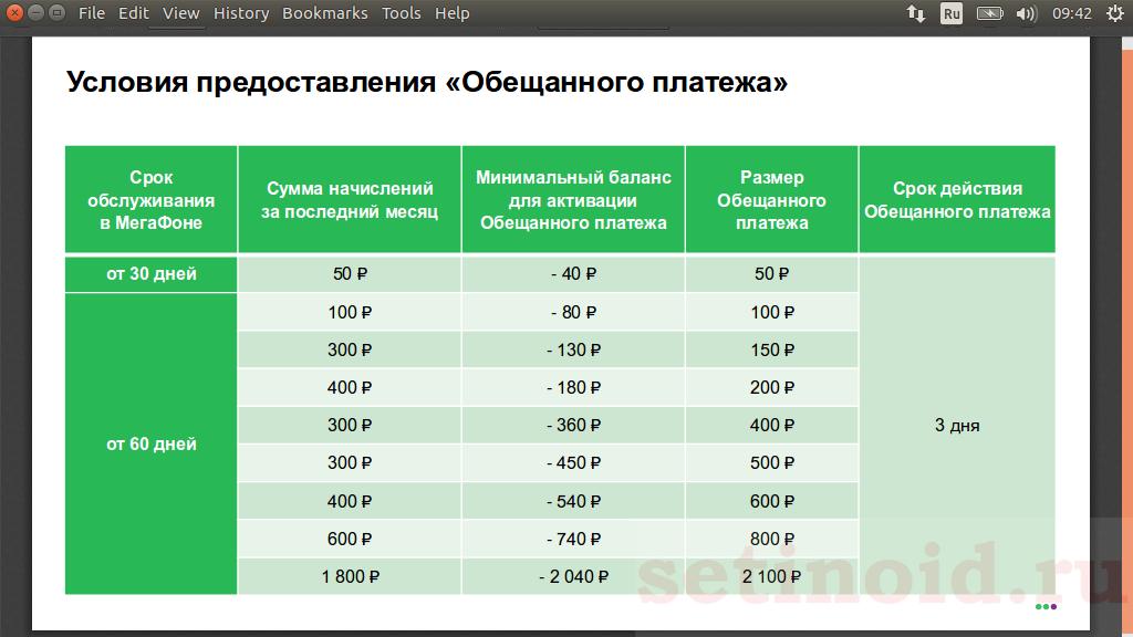Как взять обещанный кредит на мегафон онлайн заявка на кредит отп банк украина